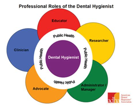 Dental hygienist duties resume